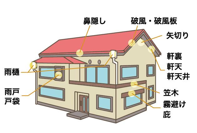 塗装をするときは、外壁・屋根以外の付帯部分も一緒に塗装します。その際に、見積書には細かい名称が書いてあるので、これを覚えておけば、どこの部分の塗装なのかが